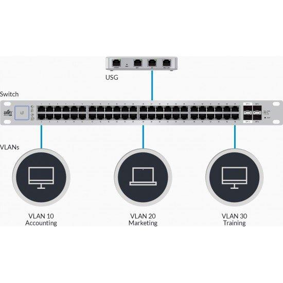 Router Unifi Security Gateway| Ubiquiti Networks | Router USG